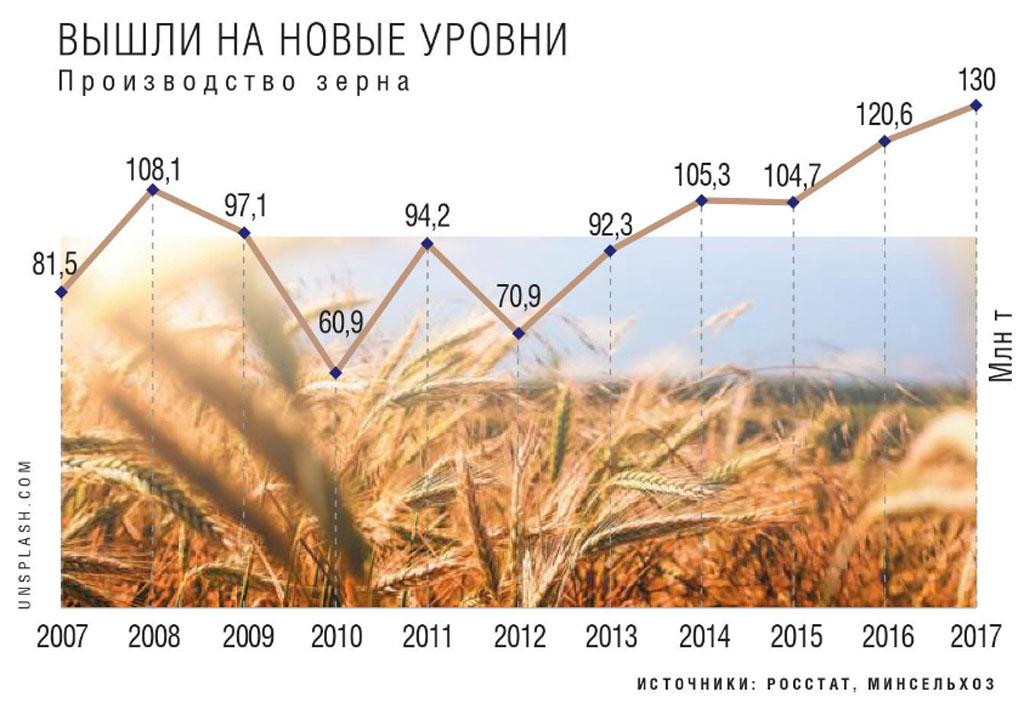 Цены на зерно на тамбовских элеваторах купить фольксваген транспортер в ростове на дону с пробегом